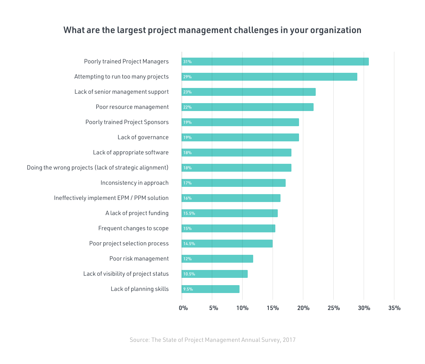 Too many projects at once is one of the biggest challenges in project management - Wellingtone report image