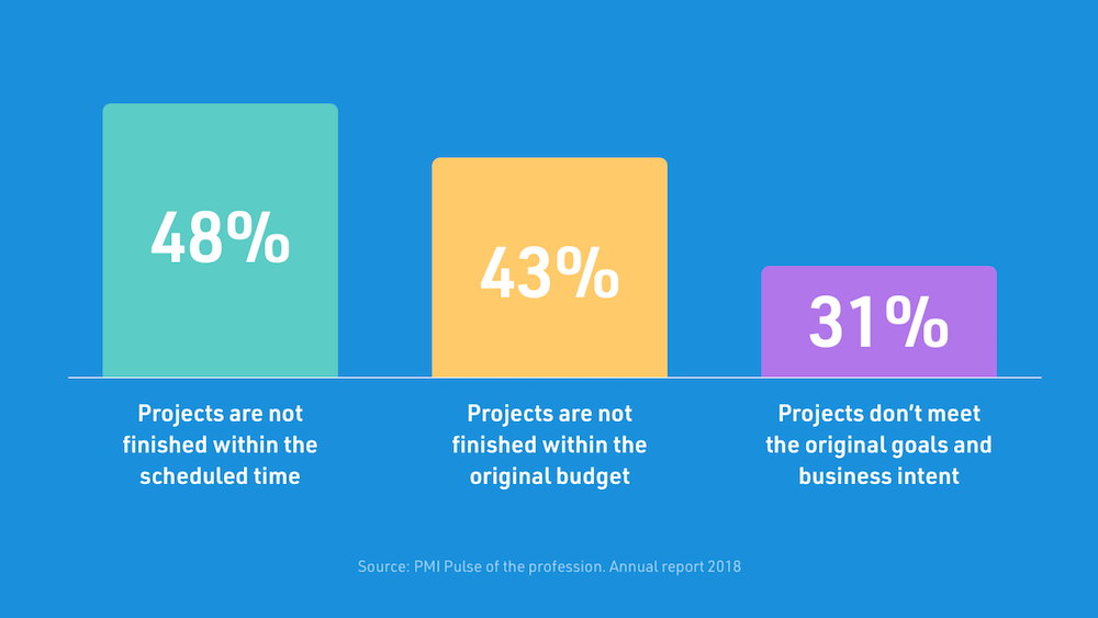 how many projects go to plan PMI report results