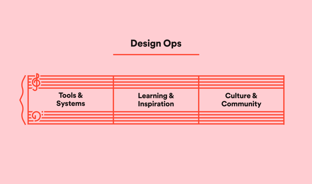 Spotify design ops
