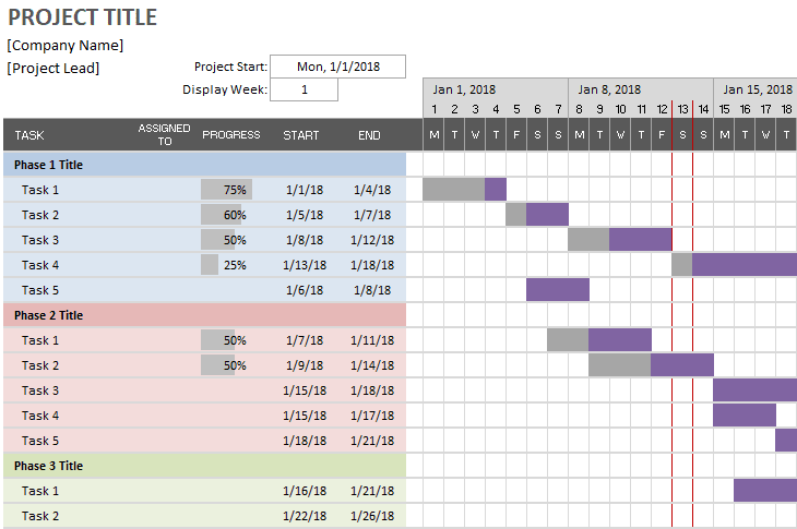 Simple Gantt chart showing project phases and their individual tasks