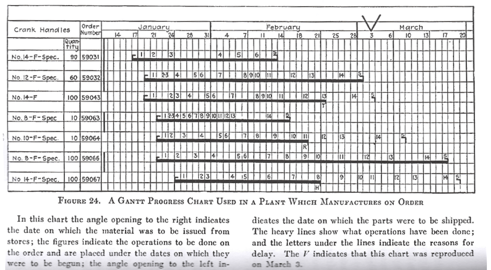An early Gantt chart used in a manufacturing plant